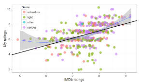 predicting movie ratings imdb data and r re design the solid black line is the regression fit the blue one shows a non parametric loess smoothing which suggests some non linearity in the relationship that