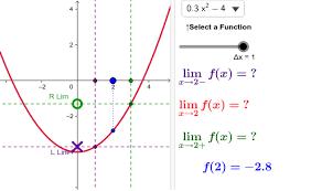 Limits Continuity Geogebra