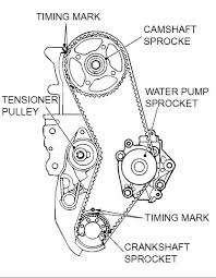 furthermore  further HOW TO  change timing belt on 8g 2 4L   Galant Forums as well SOLVED  When to change timing belt in 2006 galant   Fixya besides  furthermore  moreover  in addition Timing Belt Change Removal and Installation on Mitsubishi Endeavor in addition 09 Mitsubishi Outlander Timing Chain Part Diagram 4B1 Engine moreover How to set timing and synchronize fuel injection on Mitsubishi additionally Timing belt reinstall problems 2003 Montero 3 8L 6G75   Mitsubishi. on 2003 mitsubishi outlander timing belt repment