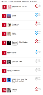 Top 10 Fridays Counting Down The Iheartradio Charts