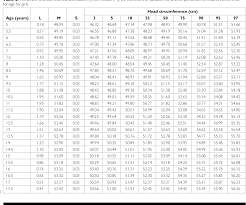 Table 2 From Head Circumference Charts For Turkish Children