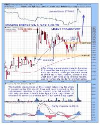 A Strong Oil Stock At A Great Entry Point