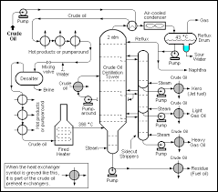Petroleum Refining Processes Wikipedia