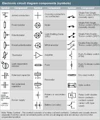 circuit diagram symbols gcse images and interpret circuit diagrams year 1 design and technology audit