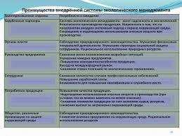 Оценка и повышение конкурентоспособности товара на предприятии ОАО  10