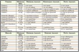 Daily Vitamin Requirements Chart For Adults Daily Nutritional Requirements Chart Nutrition Chart