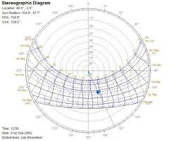 Solar Chart Stereographic Image