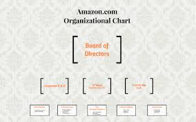 Amazon Structure Chart Amazon Com Organizational Chart By Fernando Mederos On Prezi