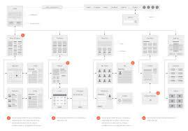 Flowchart Of Website Design Emd Website Flowcharts For Omnigraffle Eric Miller Design