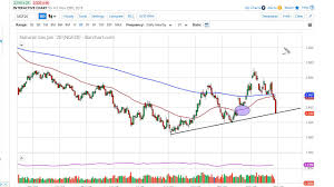 Natural Gas Technical Analysis For December 02 2019 By Fxempire