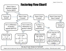 Factoring Boot Camp Algebra Ii