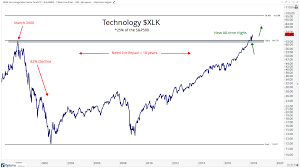 The Historic Breakout In Technology All Star Charts Optuma