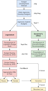 Financial Management State Of Idaho Budget Process