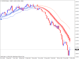 How To Trade Heiken Ashi Indicator And How Does It Work