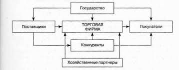 Курсовая работа Анализ формирования ассортимента товаров Курсовая работа Анализ финансовых результатов