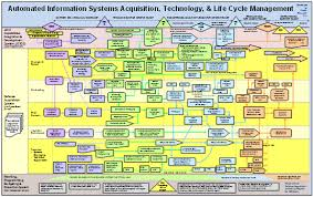 Defense Acquisition Life Cycle Wall Chart Acquisition Life Cycle Chart For Ais Kepler Research