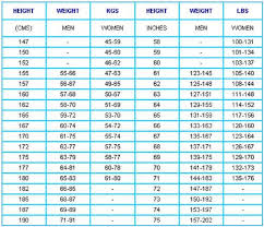 Height Weight Chart In Kgs Healthy Weight Gain During Pregnancy Uncommon Weight And