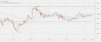 Btc Usd Bitfinex Chart Bitcoin Price Watch Heres Whats On This Morning Newsbtc