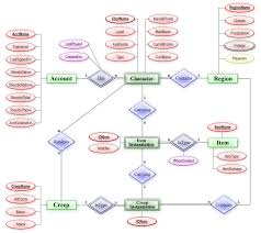Relationship Diagram Entityrelationship Model Wikipedia 2