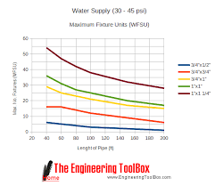 Domestic Water Pipe Sizing Chart 33 Ageless Cold Water Pipe Sizing Chart