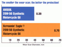 Harley Davidson Oil Chart Amsoil Vs Harley Synthetic Oil Harley Performance