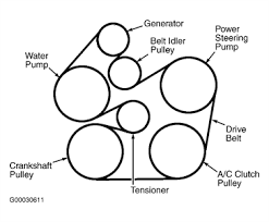diagram for 1997 jeep wrangler serpentine belt fixya 03d8c4c gif