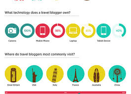 travel profile profile of a modern travel blogger infographic alltop viral