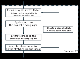 Flow Chart Of The Iterative Temperature Compensation Method