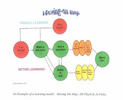developing models of effective learning effective teamwork display quality quantity control etc as i continue to explore learning i continue to develop more effective ways to represent
