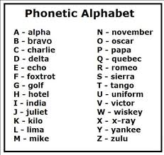 Do you have proper knowledge of this type of language writing system? Military Alphabet Phonetic Alphabet Alphabet Trivia Today