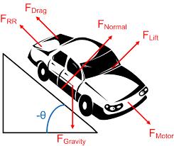 free body diagram engineers edge www engineersedge com free vehicle wiring diagrams pdf at Free Vehicle Diagrams