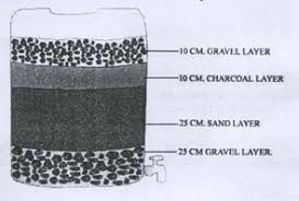 methods of rainwater harvesting charcoal filter