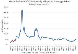 V2o5 Price Chart Vanadium When Robert Friedland Talks I Pay Full Attention