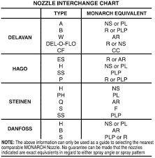 similiar oil burner nozzle chart keywords oil if not otherwise specified nozzles will be tested only on no 2 oil
