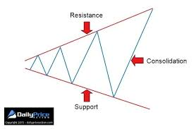Broadening Pattern Charts Trading The Broadening Wedge Your Start To Profit Guide