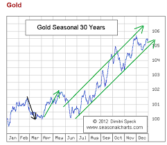 Gold Seasonal Chart 30 Years Gold Seasonals And The Jobs Report Gold Eagle