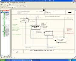 Проектная часть Далее каждый функциональный блок диаграммы декомпозиции 1 ого уровня рисунок 3 разбиваем на более мелкие бизнес операции которые представлены диаграммами