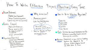 How To Write A Objective How To Write Effective Project Objectives Every Time