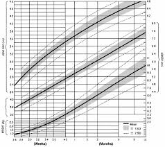 Infant Head Growth Chart Head Circumference Disorders The Massachusetts General