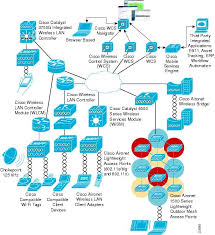 wireless and network security integration solution design guide how to setup a network switch and router at Home Wired Network Security Diagram