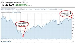 dow jones 2009 chart three charts the gop would like you to ignore desert beacon