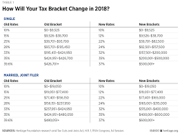 there are still seven federal ine tax brackets but at slightly lower rates and adjusted ine ranges