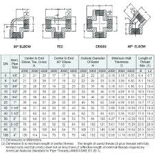 Pipe Fittings Chart Copper Pipe Fitting Dimensions Misssixtysix Co