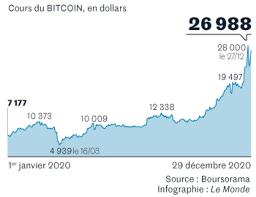Suivre l'évolution du cours du bitcoin sv (bsv) sur graphique en direct et historique. Impressionnante Envolee Du Bitcoin En 2020