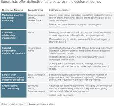 Disruption In European Consumer Finance Lessons From Sweden Mckinsey