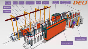 Powder Coating Equipment For Pipes