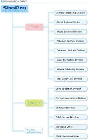 Organization Chart Shopro Shogakukan Shueisha Production