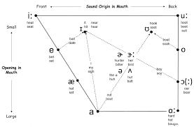 Vowel Chart Ipa English 61 Uncommon American English Ipa Chart