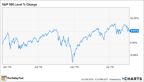 After Market Stock Charts 3 Stocks To Buy Ahead Of The Next Market Crash The Motley Fool