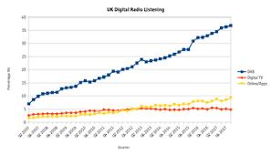 93 Cool Fm Chart Digital Radio In The United Kingdom Wikipedia